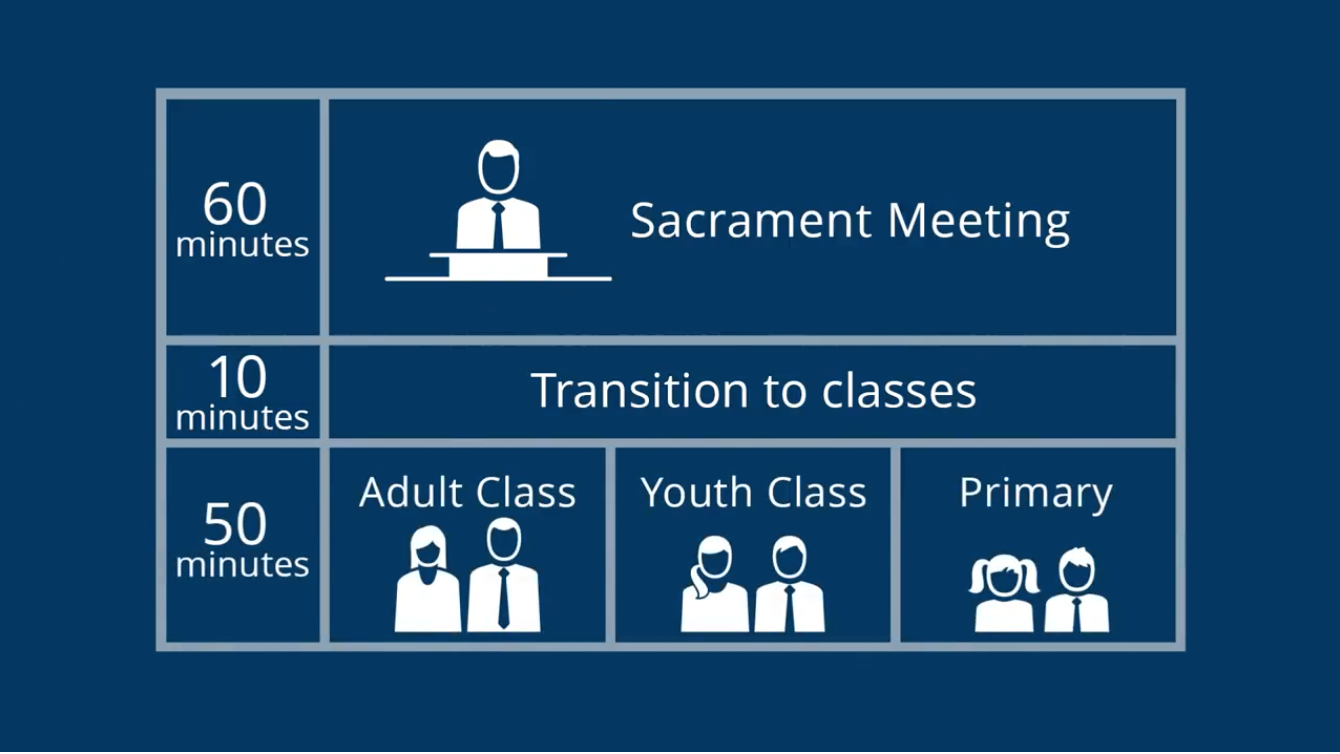 schedule of lds church meetings graphic