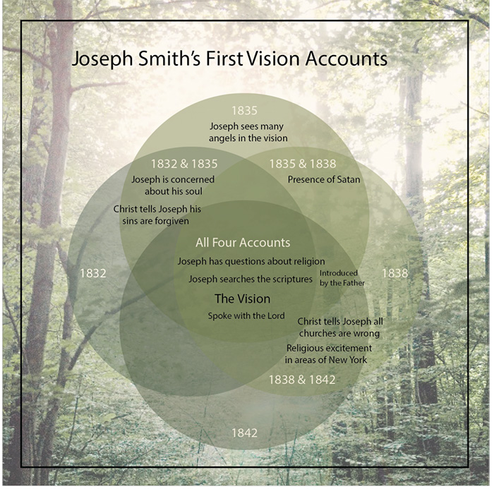chart showing first vision accounts by Joseph Smith lds
